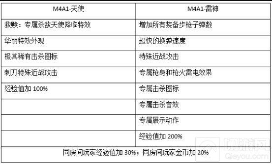 CF手游M4A1天使与M4A1雷神对比 属性分析讲解