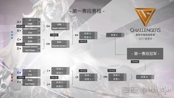 虚荣VG8夏季赛第2周战鼓不歇 MR战队逆袭称王