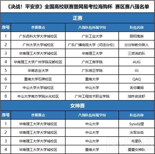 决战平安京全国高校联赛广州站决赛本周打响