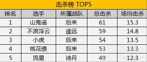 MPL常规赛首周结束 后来遥远暂居积分榜第一