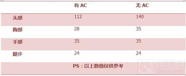 CF手游AK47青花瓷怎么样 青花瓷属性综合评测