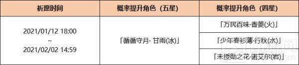 原神1月12日更新了什么 1月12日更新内容新活动一览