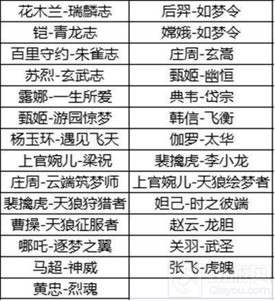王者荣耀六周年限定皮肤返场投票在哪里参与 返场皮肤投票
